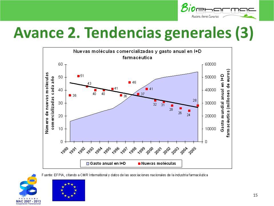 Avance 2. Tendencias generales (3)