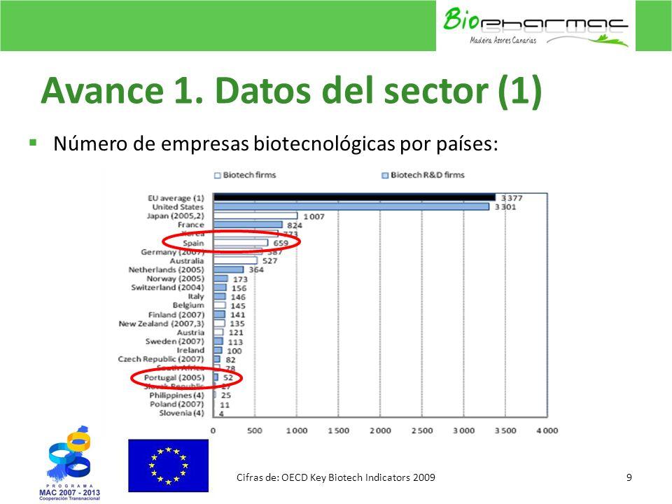 Avance 1. Datos del sector (1)