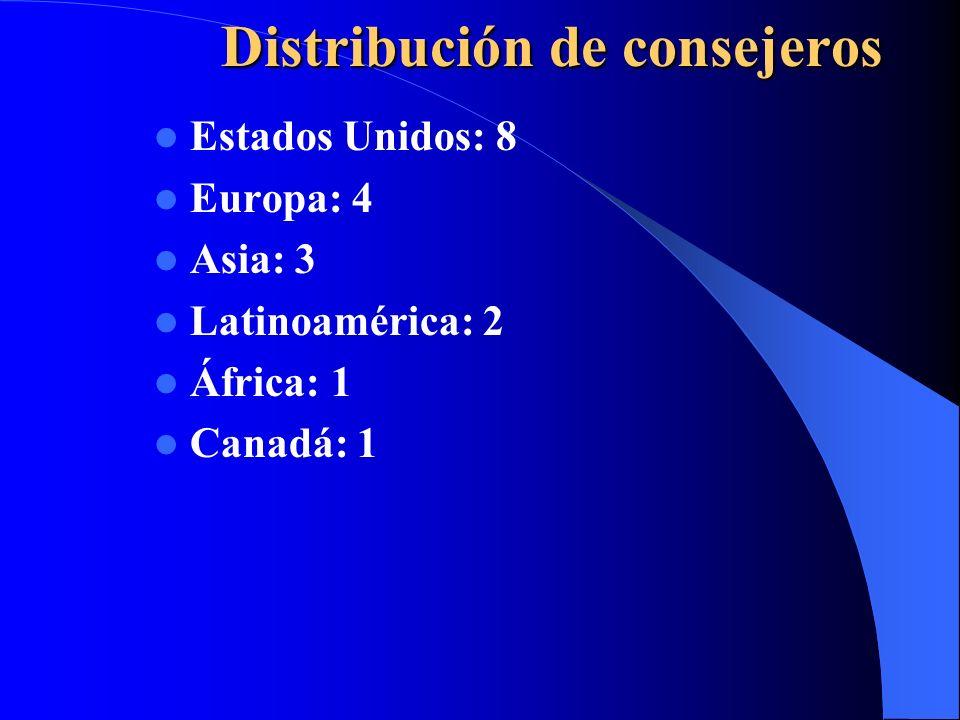 Distribución de consejeros