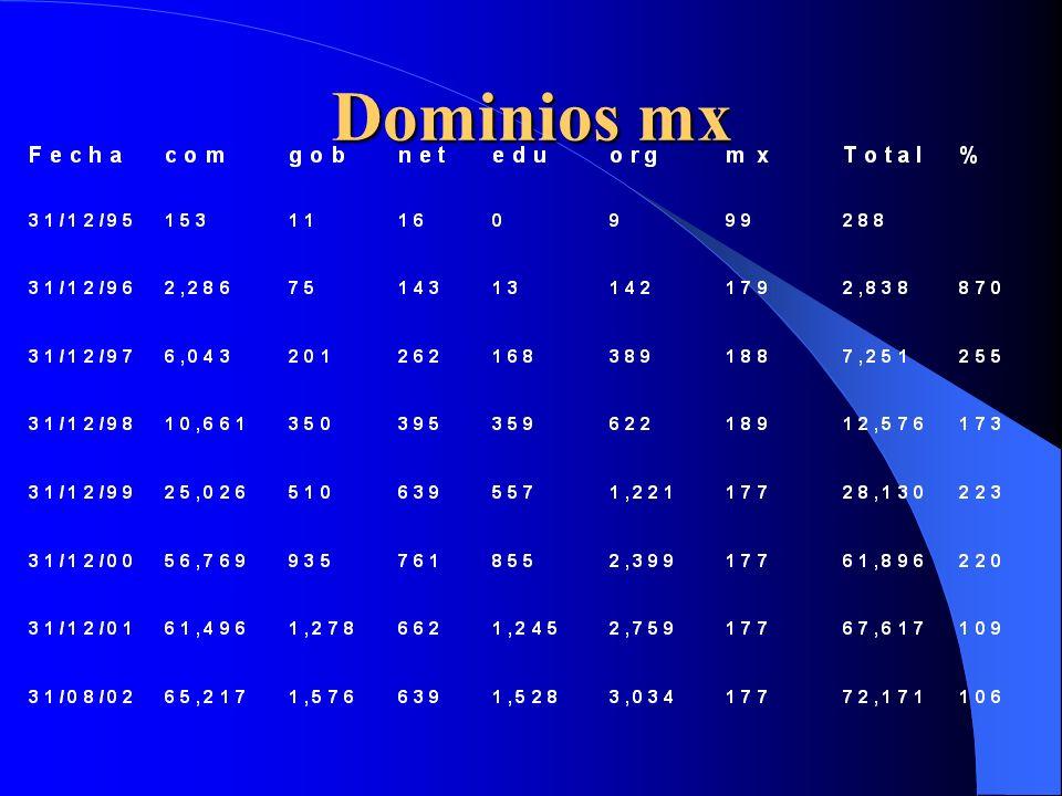Dominios mx