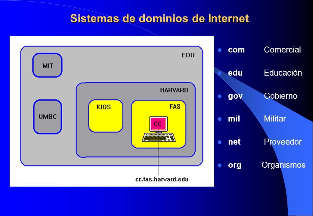 Sistemas de dominios de Internet