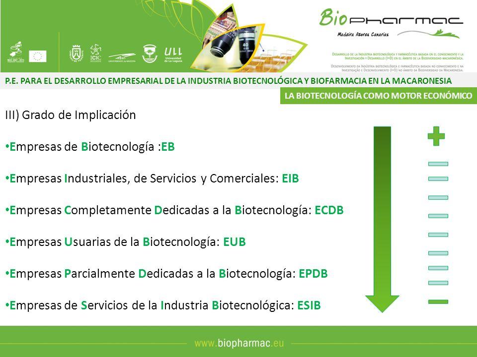 III) Grado de Implicación Empresas de Biotecnología :EB