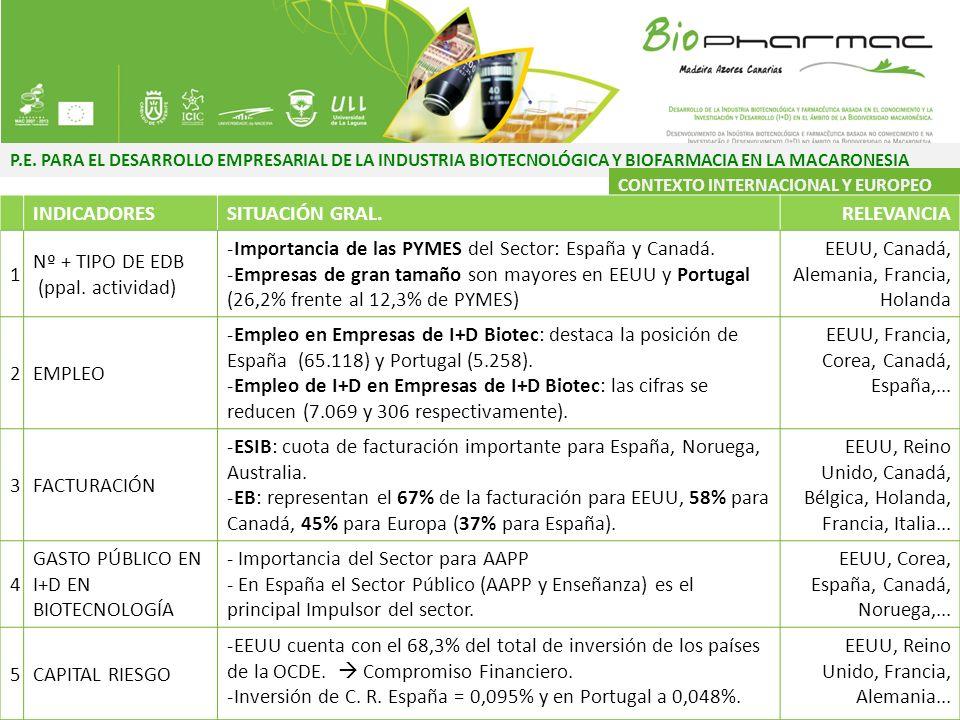 Importancia de las PYMES del Sector: España y Canadá.