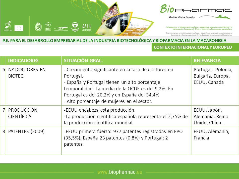 - Crecimiento significante en la tasa de doctores en Portugal.