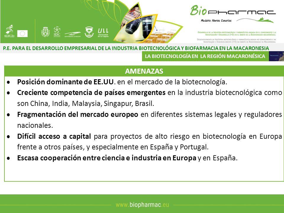Posición dominante de EE.UU. en el mercado de la biotecnología.