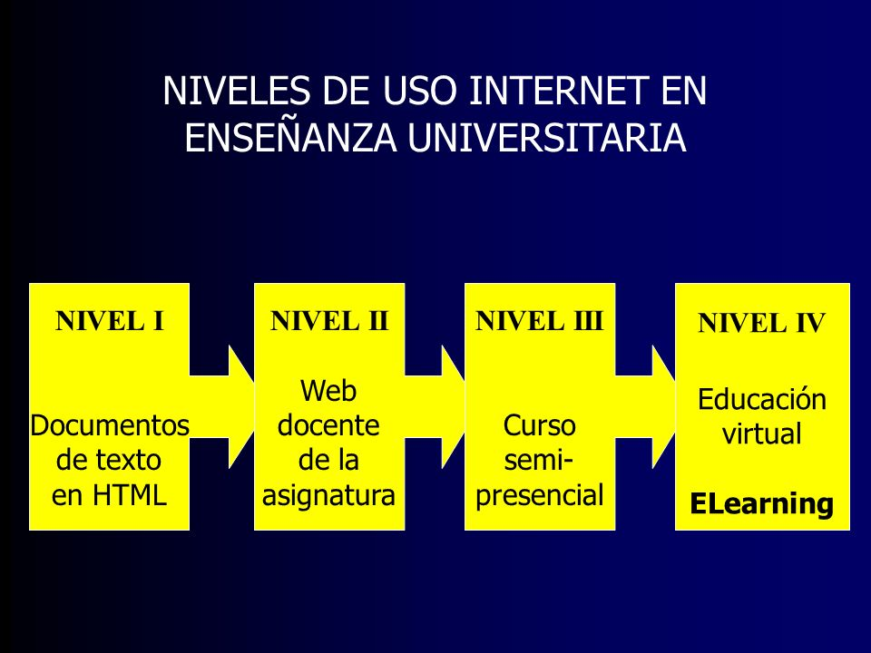NIVELES DE USO INTERNET EN ENSEÑANZA UNIVERSITARIA
