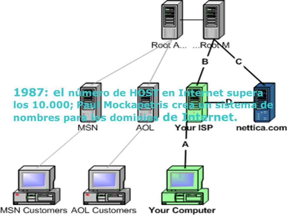 1987: el número de HOST en Internet supera los 10