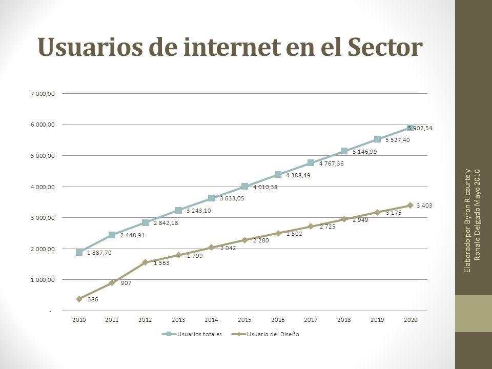 Usuarios de internet en el Sector