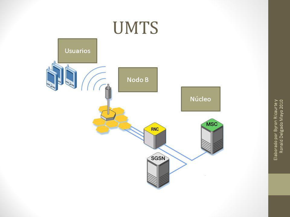 UMTS Usuarios Nodo B Núcleo