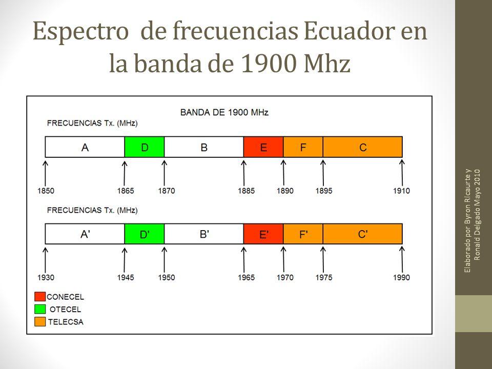 Espectro de frecuencias Ecuador en la banda de 1900 Mhz