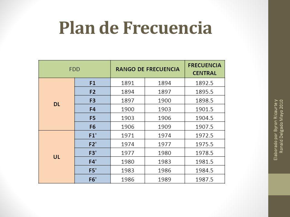Plan de Frecuencia FDD RANGO DE FRECUENCIA FRECUENCIA CENTRAL DL F1