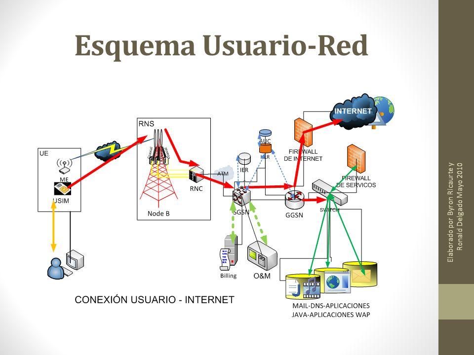Esquema Usuario-Red Elaborado por Byron Ricaurte y Ronald Delgado Mayo 2010