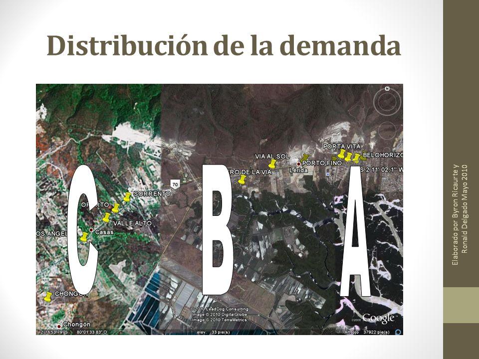 Distribución de la demanda