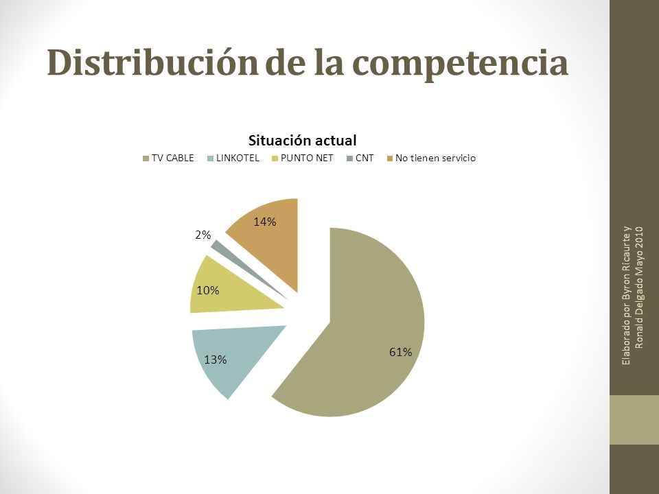 Distribución de la competencia