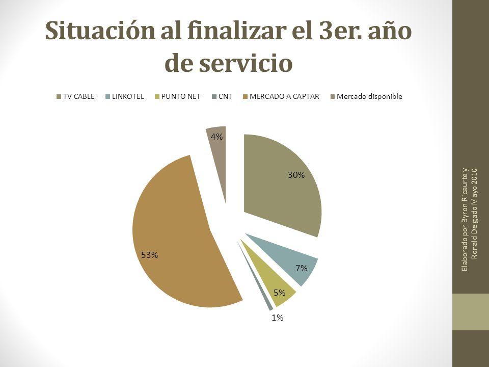 Situación al finalizar el 3er. año de servicio