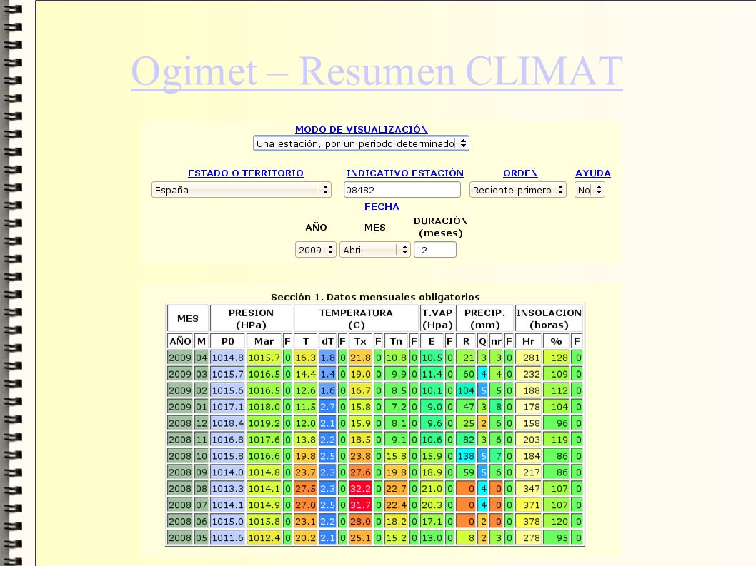 Ogimet – Resumen CLIMAT