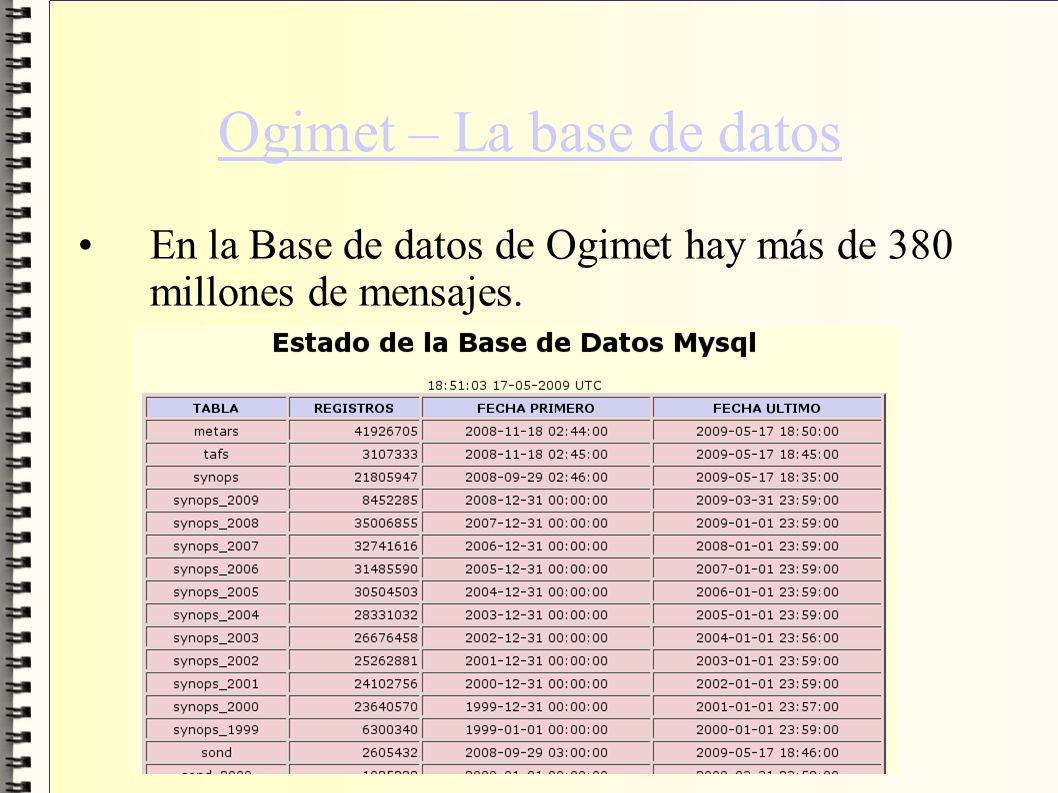 Ogimet – La base de datos