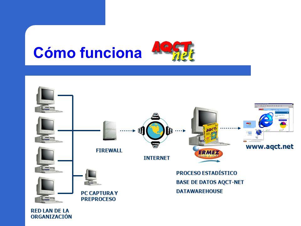 Cómo funciona www.aqct.net FIREWALL INTERNET PROCESO ESTADÍSTICO