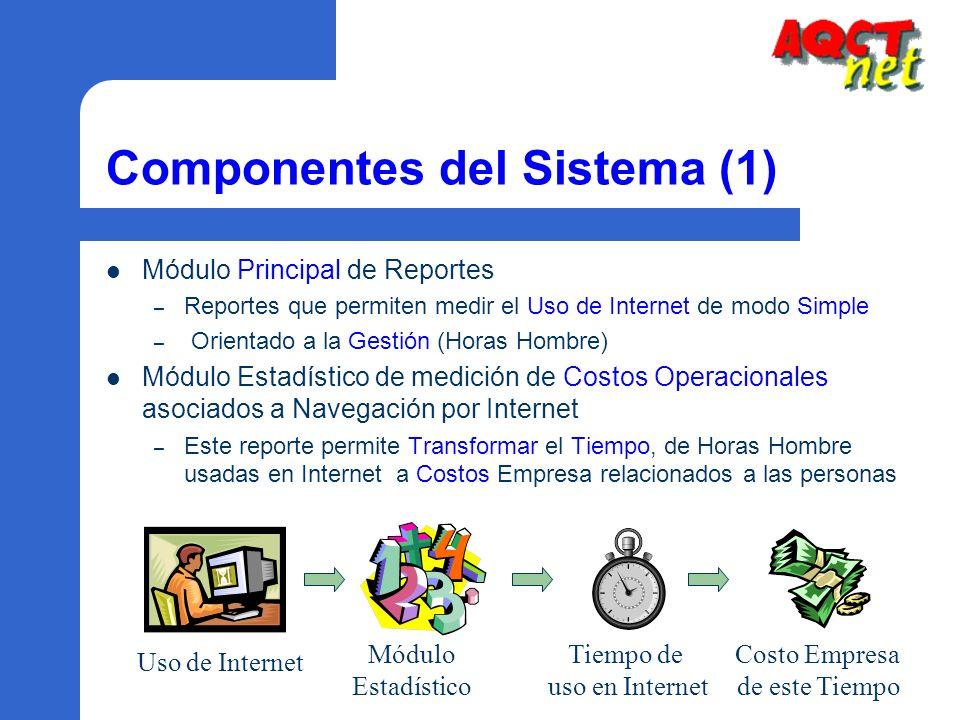 Componentes del Sistema (1)