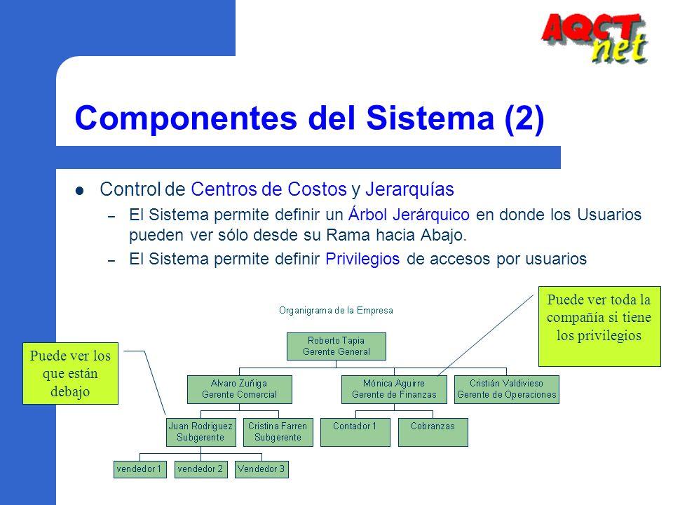 Componentes del Sistema (2)