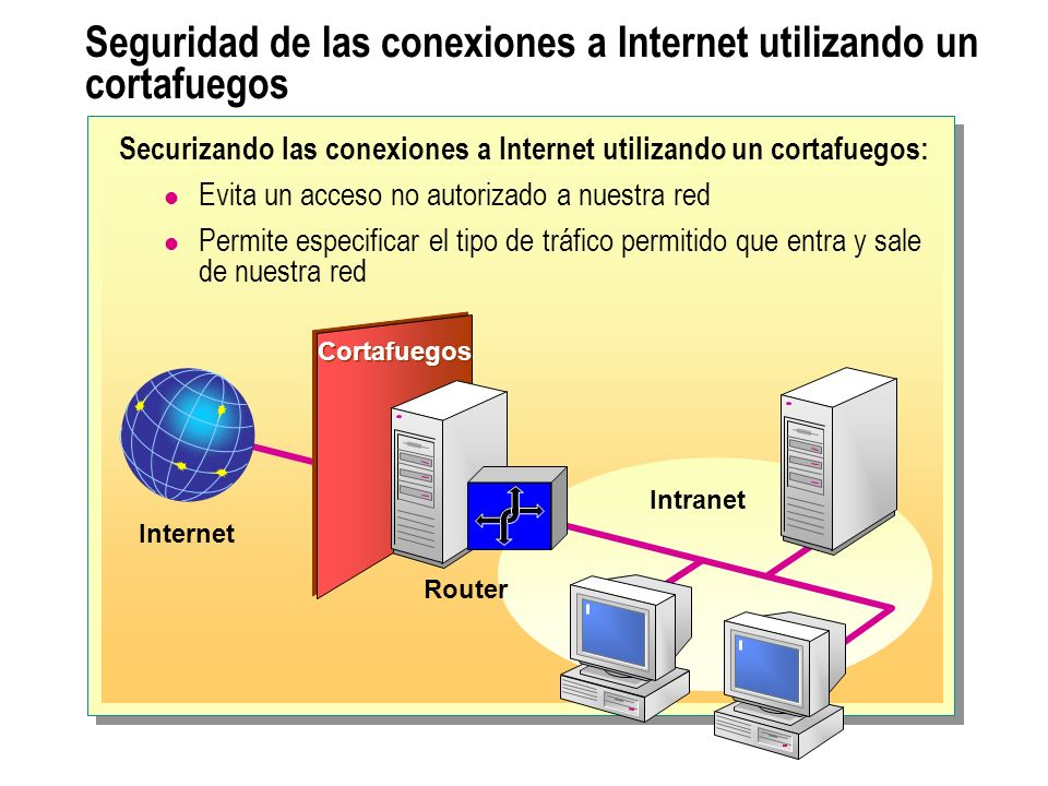 Seguridad de las conexiones a Internet utilizando un cortafuegos