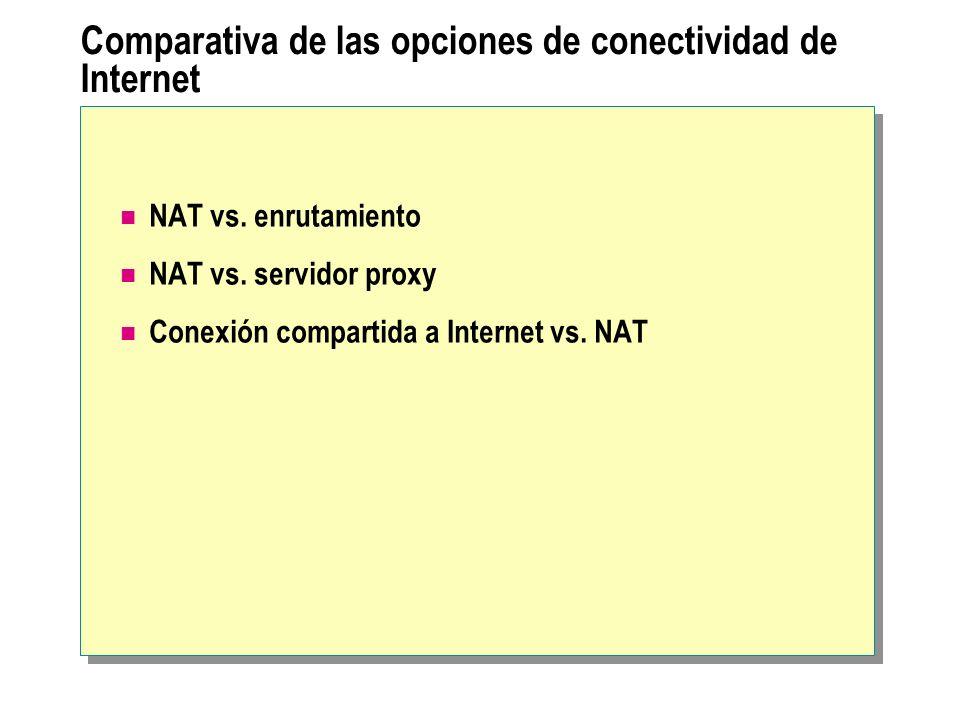 Comparativa de las opciones de conectividad de Internet