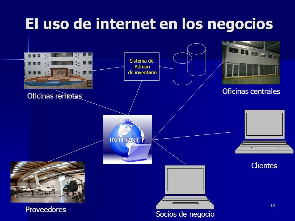 El uso de internet en los negocios