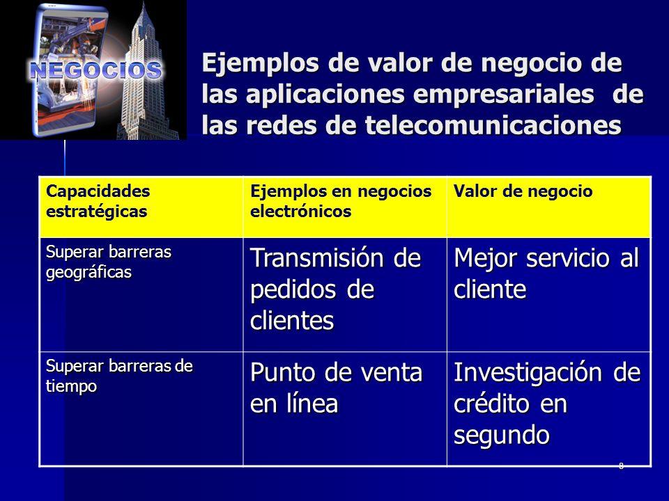 Transmisión de pedidos de clientes Mejor servicio al cliente