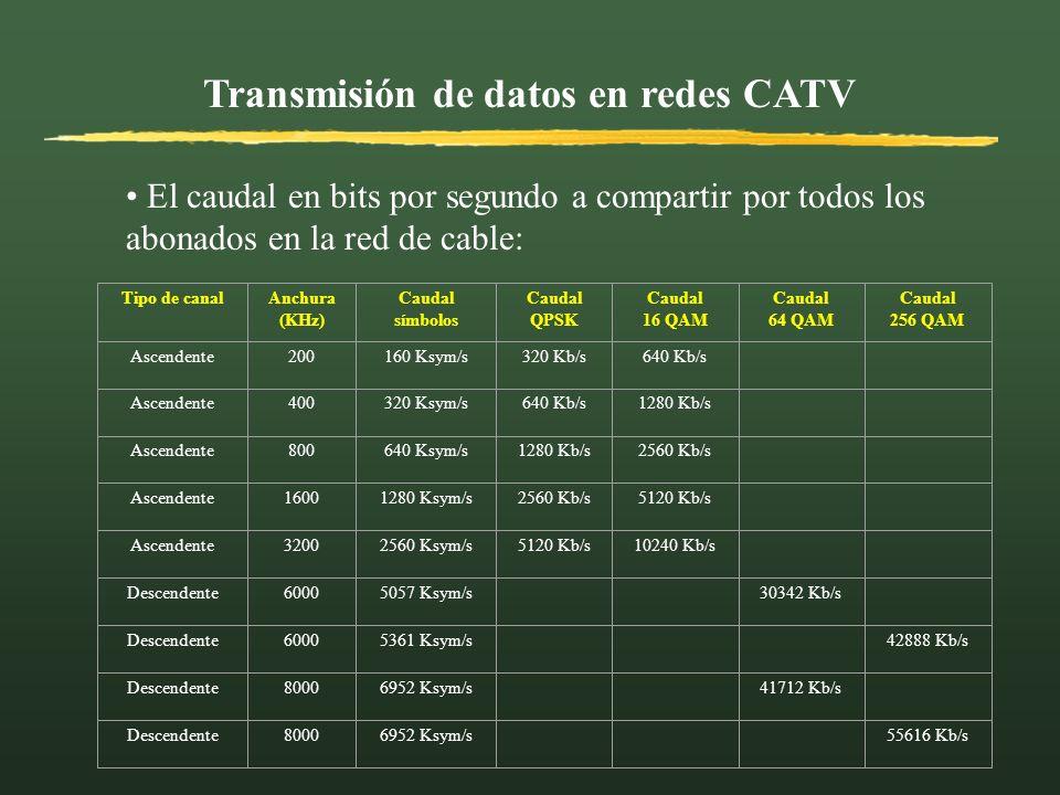 Transmisión de datos en redes CATV