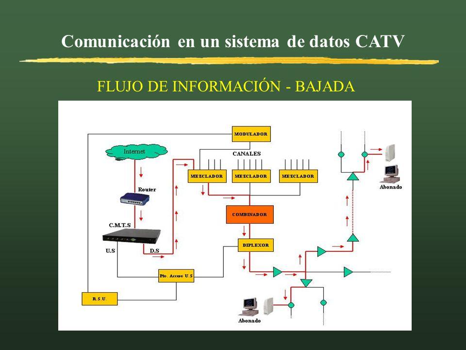 Comunicación en un sistema de datos CATV