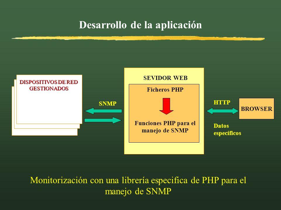 Desarrollo de la aplicación Funciones PHP para el manejo de SNMP
