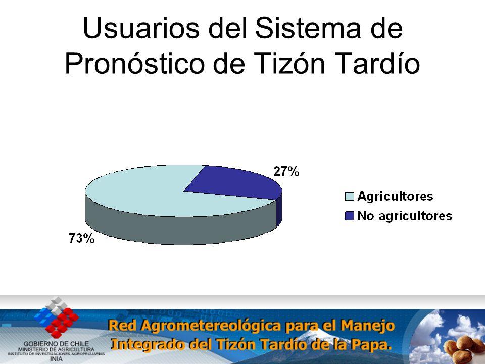 Usuarios del Sistema de Pronóstico de Tizón Tardío