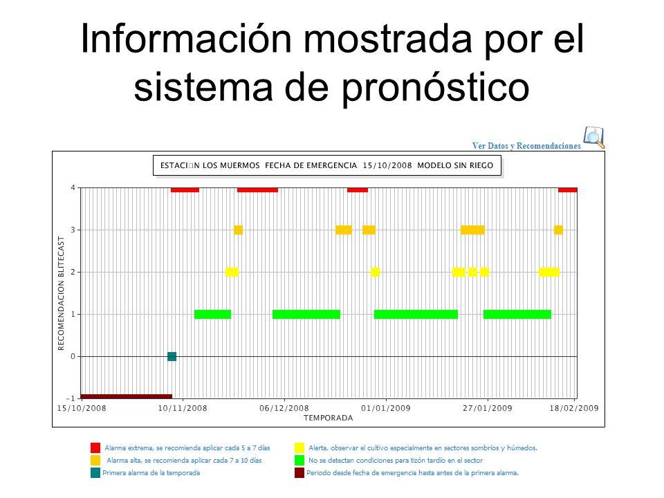 Información mostrada por el sistema de pronóstico