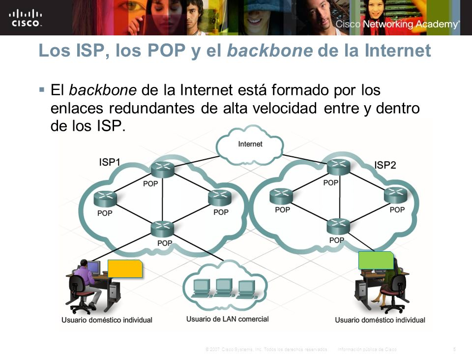 Los ISP, los POP y el backbone de la Internet