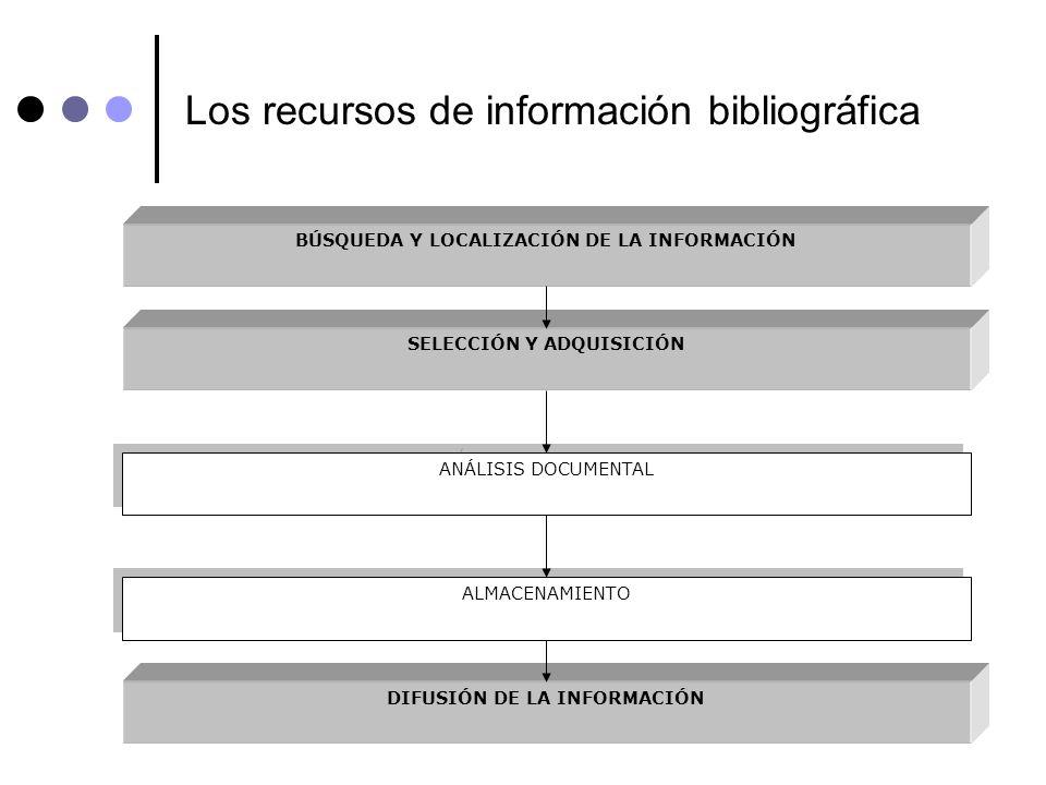 Los recursos de información bibliográfica