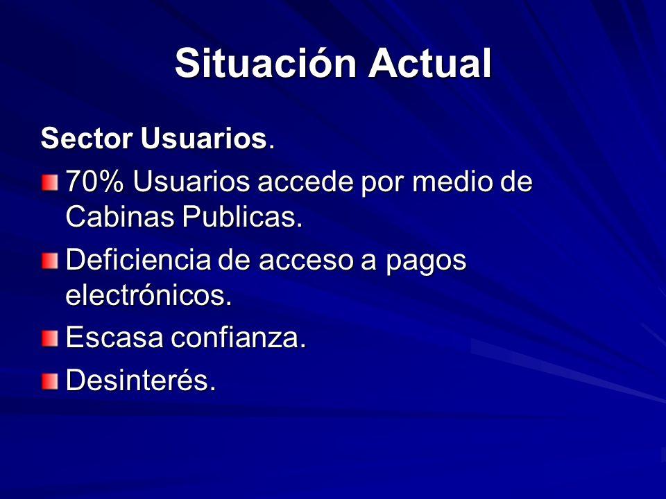 Situación Actual Sector Usuarios.