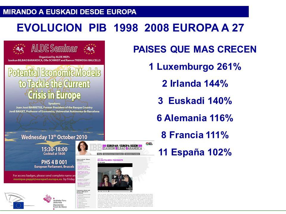 EVOLUCION PIB 1998 2008 EUROPA A 27 PAISES QUE MAS CRECEN