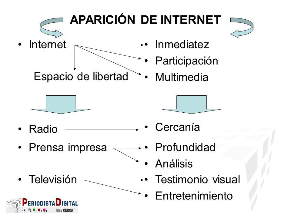 APARICIÓN DE INTERNET Internet Inmediatez Participación Multimedia