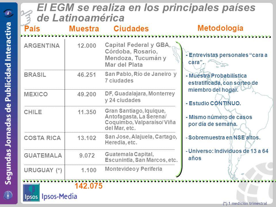 El EGM se realiza en los principales países de Latinoamérica