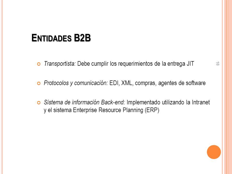 Entidades B2B Transportista: Debe cumplir los requerimientos de la entrega JIT. Protocolos y comunicación: EDI, XML, compras, agentes de software.
