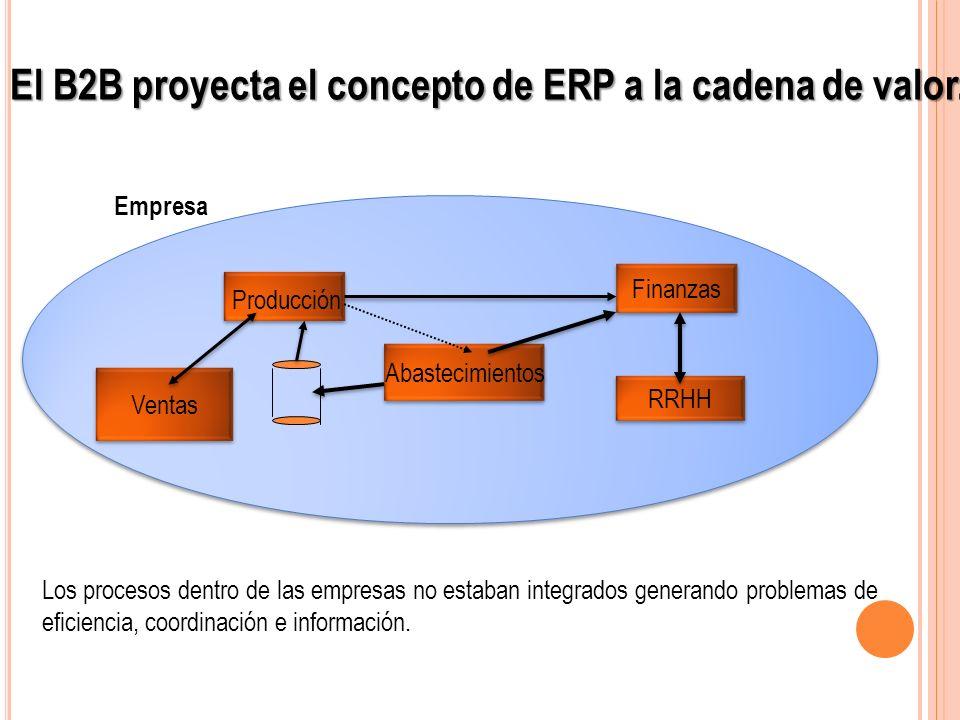 El B2B proyecta el concepto de ERP a la cadena de valor.
