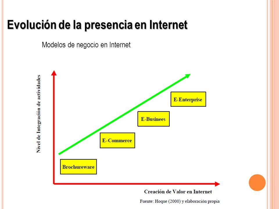 Evolución de la presencia en Internet