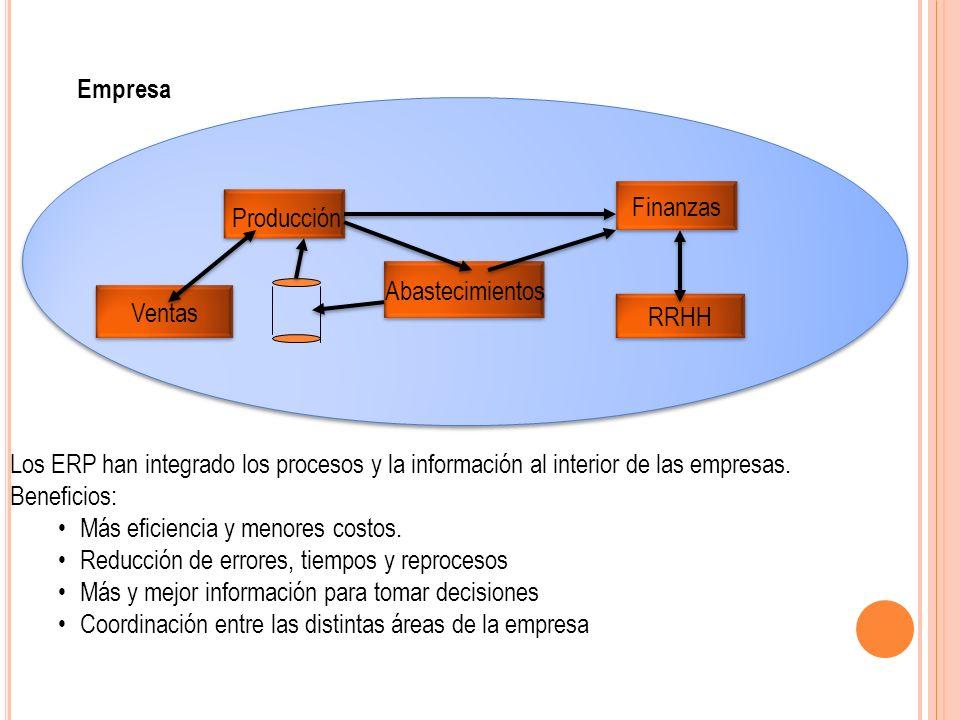 Empresa Finanzas. Producción. Abastecimientos. Ventas. RRHH.