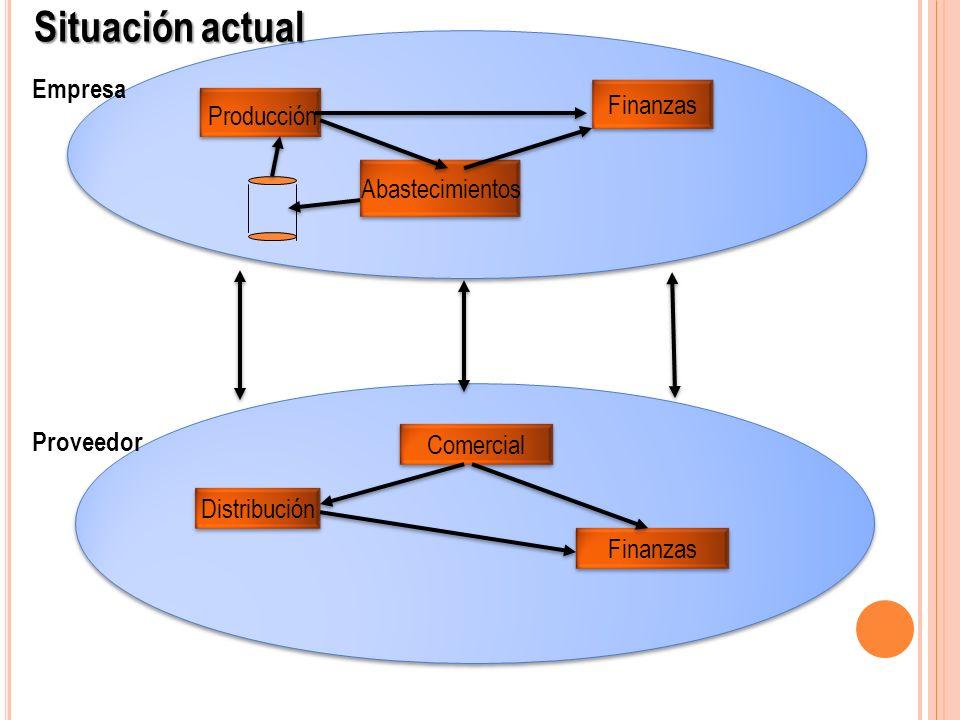Situación actual Empresa Finanzas Producción Abastecimientos Proveedor