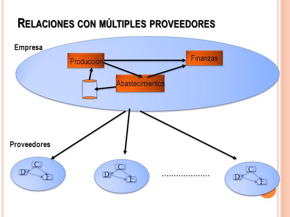 Relaciones con múltiples proveedores