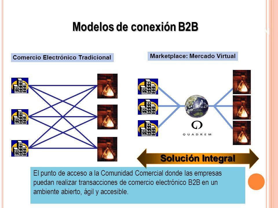 Modelos de conexión B2B UN SOLO PUNTO DE CONEXION Solución Integral
