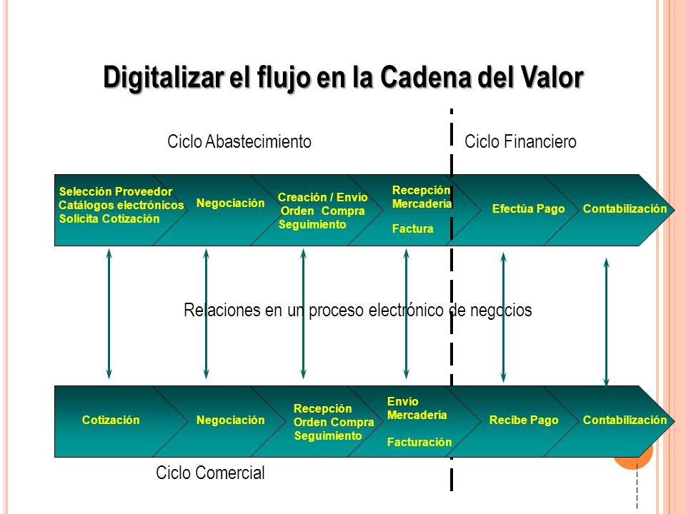 Digitalizar el flujo en la Cadena del Valor