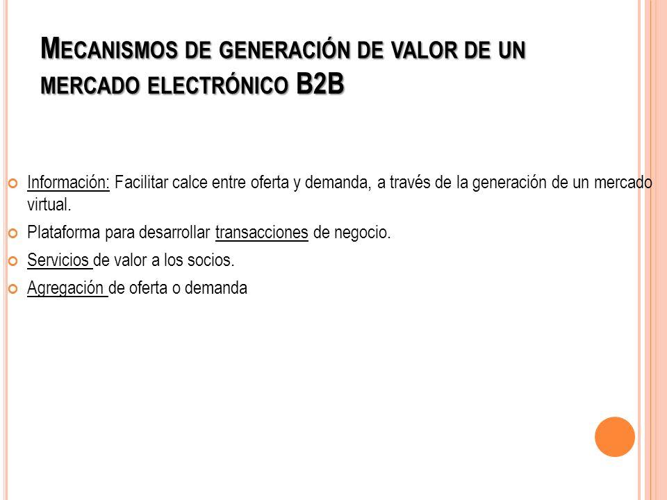 Mecanismos de generación de valor de un mercado electrónico B2B