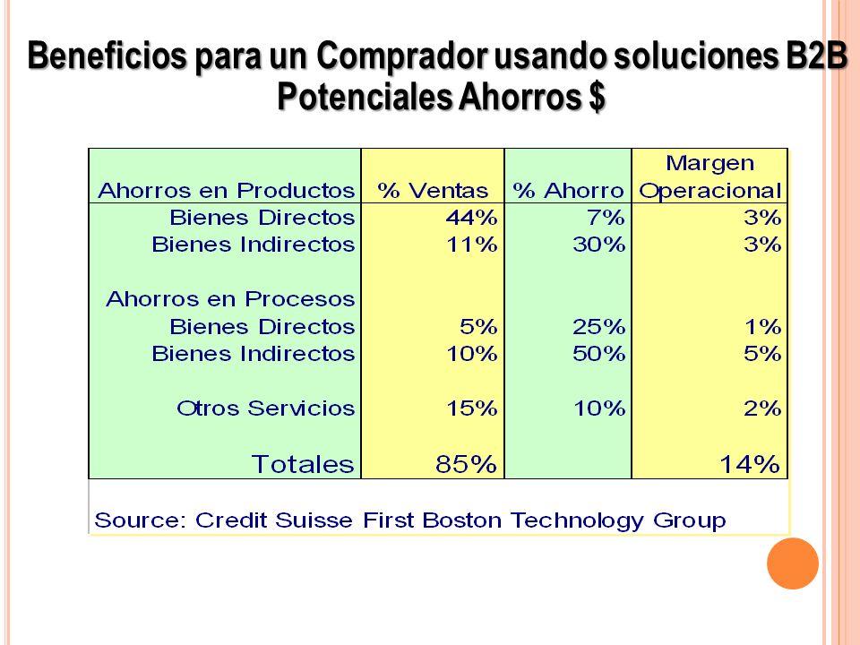 Beneficios para un Comprador usando soluciones B2B Potenciales Ahorros $