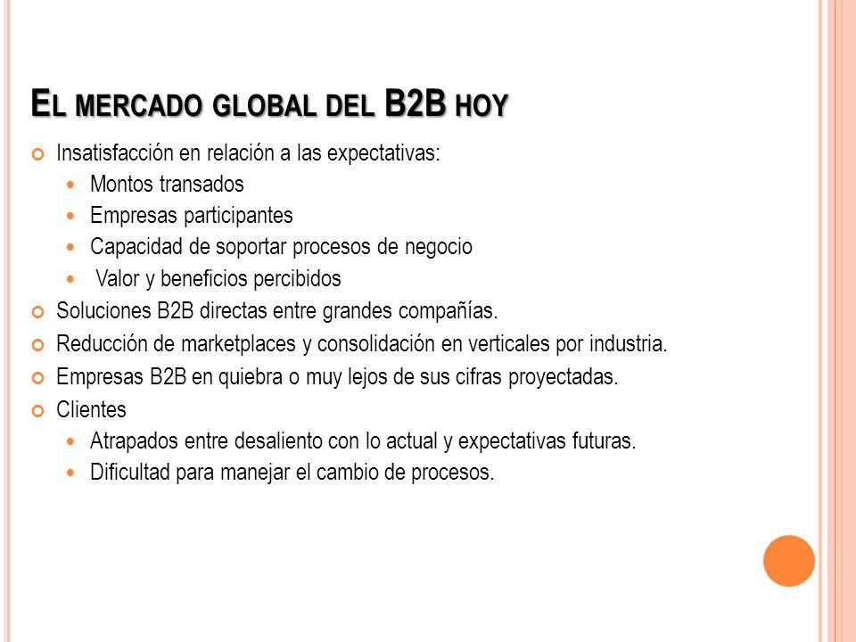 El mercado global del B2B hoy